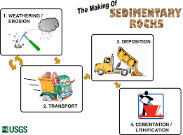 Sedimentary Rocks Usgs Schoolyard Geology