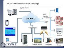 isonas ip access control the full topology of the isonas solution we start the network of doors that we saw previously all being administrated from the central host