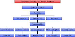 Fdny Fire Organizational Chart Related Keywords