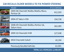 2009 Chevy Malibu Check Engine Light Problems Gm Recalls Older Model Vehicles To Fix Power Steering