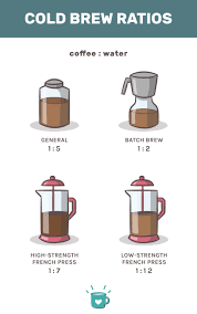 The type of beans you choose really comes down to your taste. Cold Brew Ratio The Best Coffee To Water Ratio