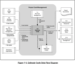 7 2 Estimate Costs A Guide To The Project Management Body