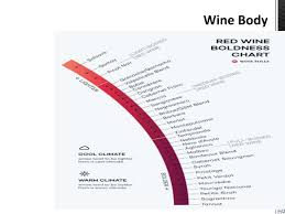 Red Wine Boldness Chart 56 Unbiased Red Wine Boldness Chart