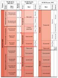 Пермский период Википедия Международная стратиграфическая шкала пермской системы с 2004 года Общая стратиграфическая шкала России на 1993 и с 2006 года и их основные корреляционные