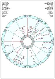 Astrology Of Todays News Page 155 Astroinform