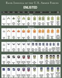 Army Ranking System Chart 13 Best Military Rank Structure Charts Images Military