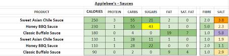 Applebee S Calories Chart Applebees Nutrition Information And Calories Full Menu