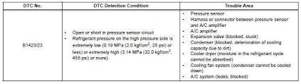 Toyota Refrigerant Capacity Chart Toyota Sienna Service Manual Pressure Sensor Circuit