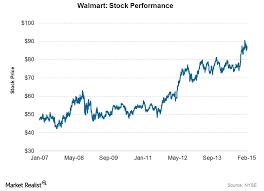 Analyzing Walmart The Worlds Largest Retailer Market