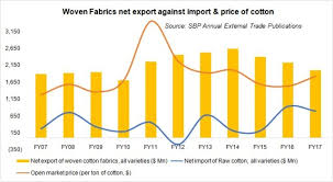 Profile Of Pakistans Yarn Trade Business Recorder