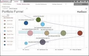 Planisware Project Portfolio Management
