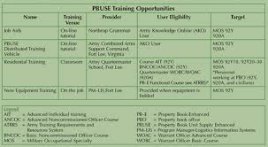 Army Warrant Officer Mos Chart Army Logistician Is It Time To Reconsider Training For Pbuse