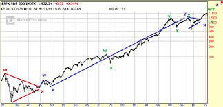 Elliot Wave Analysis Of Long Term Spx Stock Market Chart