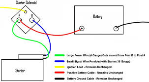 ford f starter solenoid wiring diagram wiring diagram solved i need a ford f150 solenoid diagram so can hook fixya