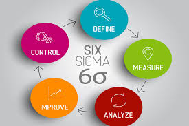 What Is Dmaic Methodology In Six Sigma And Its Uses Vcomply