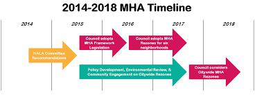 Mha Org Chart Mandatory Housing Affordability Mha Hala Seattle Gov