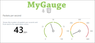 Jquery Meter Gauge Chart Real Time Gauge With Chartjs And Spike Engine Codeproject