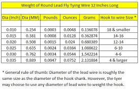 Flytying New And Old Weight Of Round Lead Fly Tying Wire
