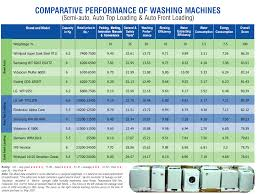 How Big Is A Washing Machine Washing Machine Water And Energy Expensive To Purchase