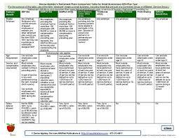 Ira Fees Comparison Chart Denise Applebys Employer Retirement Plans Comp Table For