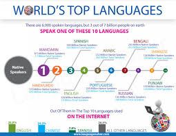 infographic on world top languages out of spoken infographic on world top 10 languages out of 6 900 spoken languages