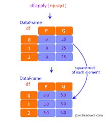 pandas dataframe apply function