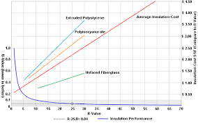 Roof Insulation R Value Chart Roof Insulation And Diminishing Returns