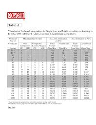36 Perspicuous Polycab Cable Amp Rating Chart