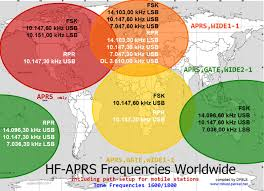 Hf Radio Frequency Chart Frequencies Aprsisce 32 The Future Of Amateur Radio Aprs