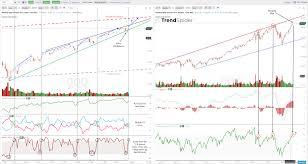 Spy Qqq Xbi Charts Into May 6th Trade2win