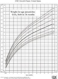 Infant Percentile Chart Infant Growth Charts Percentile New Company Driver