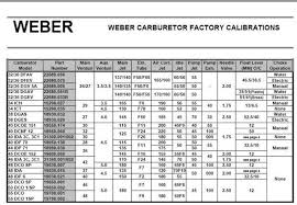 Carb Jetting Chart Image Result For Weber Carburetor Jetting Chart