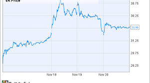New Ipo Virgin Americas Big Growth Plans You Should Watch