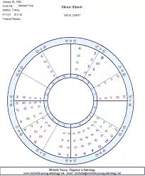How To Do My Natal Chart What Is The First Thing You Can Tell When You See My Natal