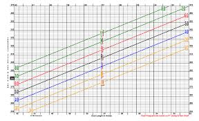 Golf Club Shaft Flex Chart Oban Shaft Fitting Chart Best Picture Of Chart Anyimage Org