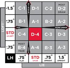 Titleist 915d3 Adjustment Chart Titleist 915 D2 Förare Diagram Behnstililmun Ml