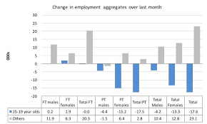 17 Year Old Jobs Part Time Australian Labour Market Weaker No Employment Growth And