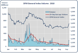 Dfm Index Chart Dubai The Week Ahead Dfm General Index Market Outlook