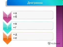 Презентация на тему Актуальность дипломной работы Цели и задачи  6 1 а б 2 в г 3 д е Диаграмма