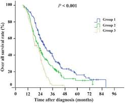 Cea Level Chart Overall Survival Of 387 Patients With Metastatic Colorectal