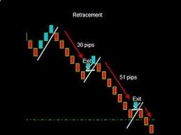 Best Forex Trading Strategy That Work Using Renko Chart