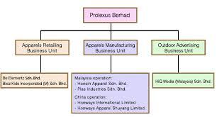 Gamuda Organization Chart Nexttrade Prlexus A Very Attractive Stock