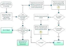 Create Cash Flow Diagram Excel Cash Flow Diagram Template Awesome Sample Procurement Process Chart
