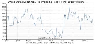 9700 Usd United States Dollar Usd To Philippine Peso Php