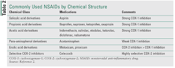 Nsaid Comparison Chart Management Of Nonsteroidal Anti Inflammatory Drug Induced