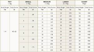 Gsd Weight Chart German Shepherd Feeding Guide All You Need To Know The