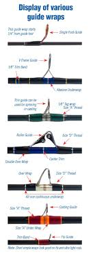 Getting To Know Your Fishing Rod Guides Mud Hole Blog