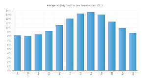 Seattle Temperature Chart Seattle Wa Water Temperature United States Sea Temperatures