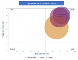 Louis Vuitton Pants Size Chart Zara And Louis Vuitton Leading The Way In Luxury And Retail