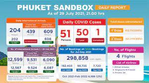 Thailand Reopening Update: Phuket Sandbox to Reduce to 7-day Quarantine -  Keyframe5